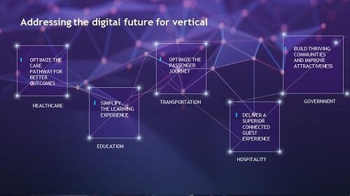 Blog DXI - Addressing digital future