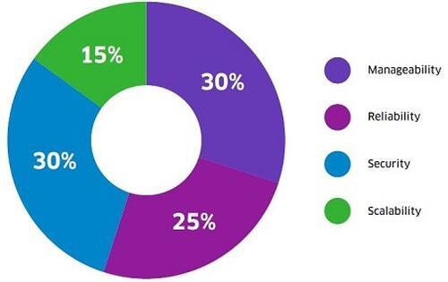 ALE Survey - Challenges Piechart
