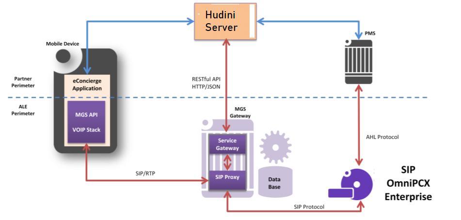 Hudini architecture