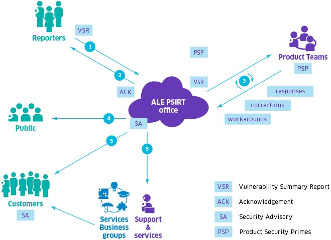 PSIRT diagram