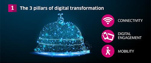 3 pillars of digital transformation infographic