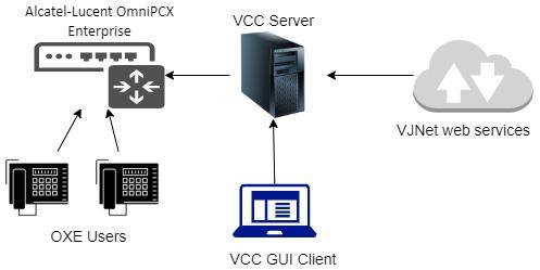 VJ-Net global architecture